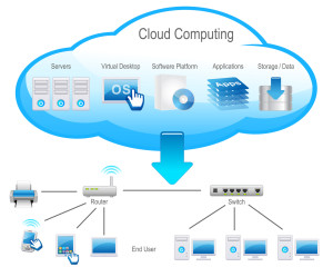 Diagram showing different apps run in the cloud